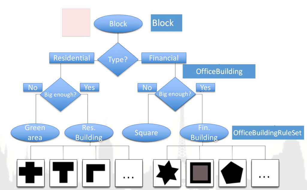 Decision tree for generating the kind of building
