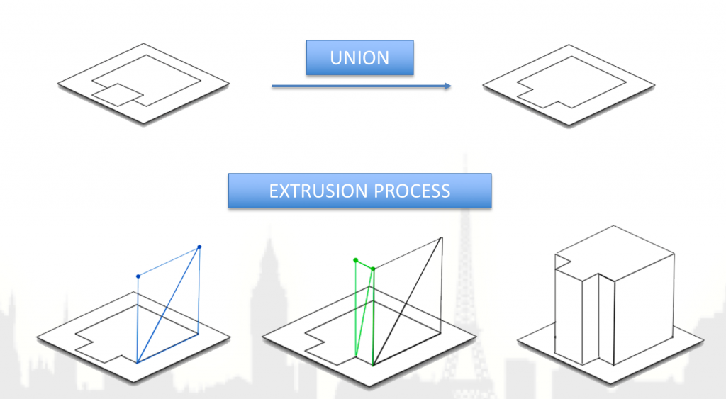 Obtaining a layout by means of the union operator, then extruding the shape to obtain the 3D geometry